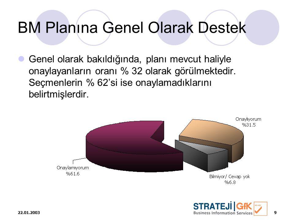 22.01.20039 BM Planına Genel Olarak Destek  Genel olarak bakıldığında, planı mevcut haliyle onaylayanların oranı % 32 olarak görülmektedir. Seçmenler