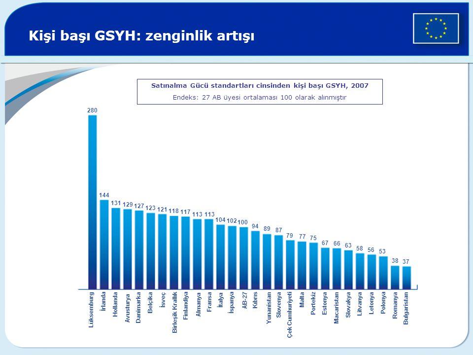 Kişi başı GSYH: zenginlik artışı Satınalma Gücü standartları cinsinden kişi başı GSYH, 2007 Endeks: 27 AB üyesi ortalaması 100 olarak alınmıştır 280 1