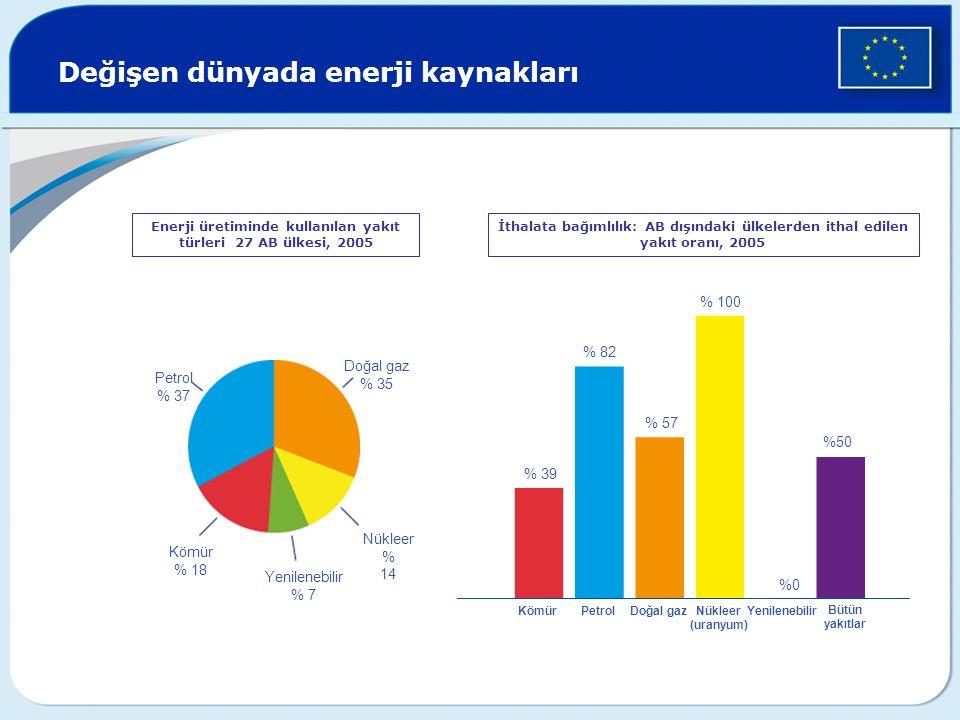 Değişen dünyada enerji kaynakları Enerji üretiminde kullanılan yakıt türleri 27 AB ülkesi, 2005 İthalata bağımlılık: AB dışındaki ülkelerden ithal edilen yakıt oranı, 2005 Petrol % 37 Doğal gaz % 35 Nükleer % 14 Kömür % 18 Yenilenebilir % 7 % 39 % 82 % 57 % 100 %50 PetrolKömürDoğal gazNükleer (uranyum) Yenilenebilir Bütün yakıtlar %0