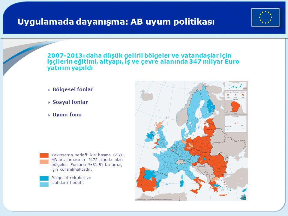 Uygulamada dayanışma: AB uyum politikası 2007-2013: daha düşük gelirli bölgeler ve vatandaşlar için işçilerin eğitimi, altyapı, iş ve çevre alanında 347 milyar Euro yatırım yapıldı  Bölgesel fonlar  Sosyal fonlar  Uyum fonu Yakınsama hedefi: kişi başına GSYH, AB ortalamasının %75 altında olan bölgeler.