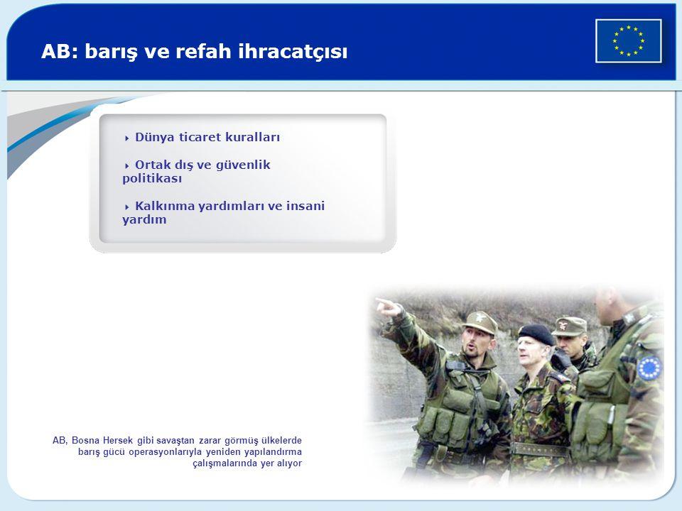 AB: barış ve refah ihracatçısı  Dünya ticaret kuralları  Ortak dış ve güvenlik politikası  Kalkınma yardımları ve insani yardım AB, Bosna Hersek gibi savaştan zarar görmüş ülkelerde barış gücü operasyonlarıyla yeniden yapılandırma çalışmalarında yer alıyor
