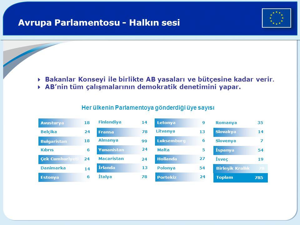 Birleşik Krallık 78 Avrupa Parlamentosu - Halkın sesi 13 24 78 14 İtalya İrlanda 24 Macaristan Yunanistan 99 Almanya Fransa Finlandiya 6 Estonya 14 Danimarka 24Çek Cumhuriyeti 6Kıbrıs 18 Bulgaristan 24Belçika 18 Avusturya  Bakanlar Konseyi ile birlikte AB yasaları ve bütçesine kadar verir.
