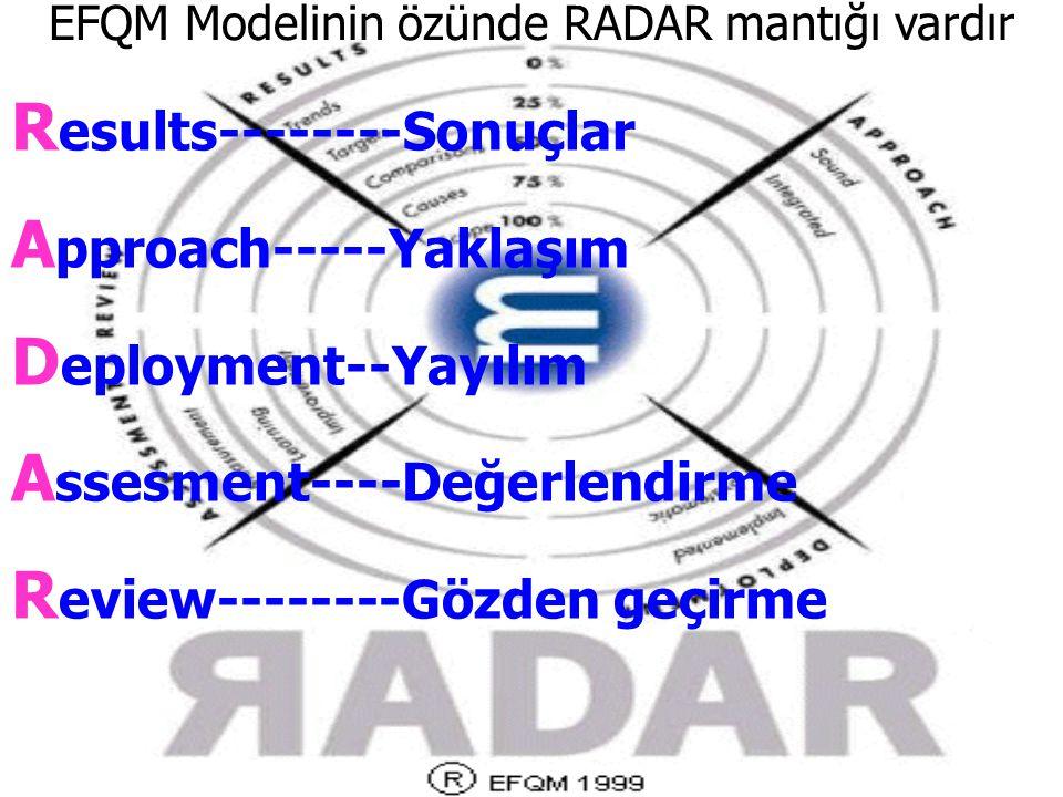 EFQM Modelinin özünde RADAR mantığı vardır R esults--------Sonuçlar A pproach-----Yaklaşım D eployment--Yayılım A ssesment----Değerlendirme R eview---