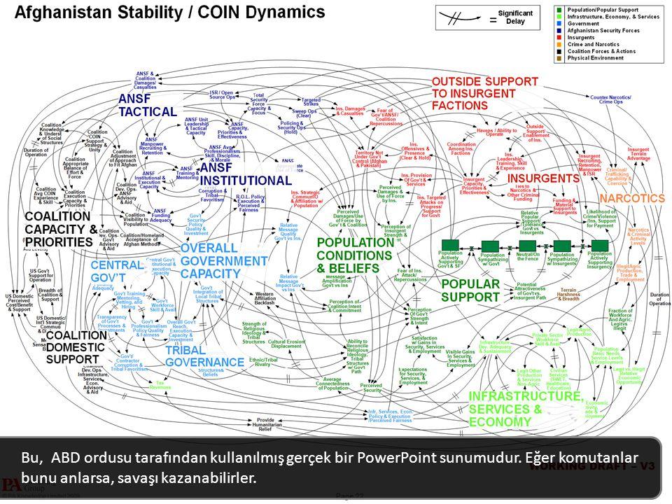 Bu, ABD ordusu tarafından kullanılmış gerçek bir PowerPoint sunumudur.