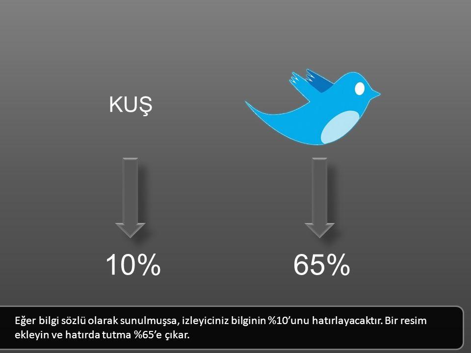 KUŞ 10% 65% Eğer bilgi sözlü olarak sunulmuşsa, izleyiciniz bilginin %10'unu hatırlayacaktır.
