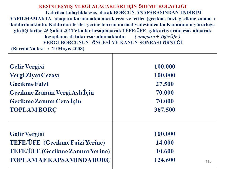 115 Gelir Vergisi Vergi Ziyaı Cezası Gecikme Faizi Gecikme Zammı Vergi Aslı İçin Gecikme Zammı Ceza İçin TOPLAM BORÇ 100.000 27.500 70.000 367.500 Gelir Vergisi TEFE/ÜFE (Gecikme Faizi Yerine) TEFE/ÜFE (Gecikme Zammı Yerine) TOPLAM AF KAPSAMINDA BORÇ 100.000 14.000 10.600 124.600 KESİNLEŞMİŞ VERGİ ALACAKLARI İ Ç İN Ö DEME KOLAYLIĞI Getirilen kolaylıkla esas olarak BORCUN ANAPARASINDAN İNDİRİM YAPILMAMAKTA, anapara korunmakta ancak ceza ve feriler (gecikme faizi, gecikme zammı ) kaldırılmaktadır.