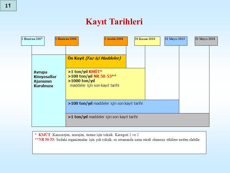 Avrupa Kimyasallar Ajansının Kurulması >1 ton/yıl maddeler için son kayıt tarihi >100 ton/yıl maddeler için son kayıt tarihi >1 ton/yıl KMÜT* >100 ton/yıl NR 50-53** >1000 ton/yıl maddeler için son kayıt tarihi Ön Kayıt (Faz-içi Maddeler) 1 Haziran 20071 Haziran 20081 Aralık 200830 Kasım 201031 Mayıs 201331 Mayıs 2018 * KMÜT: Kansorejen, mutajen, üreme için toksik.