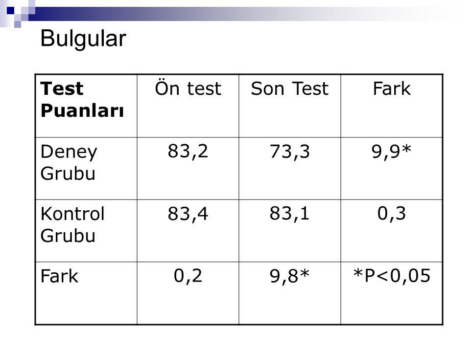 Test Puanları Ön testSon TestFark Deney Grubu 83,273,39,9* Kontrol Grubu 83,483,10,3 Fark0,29,8**P<0,05