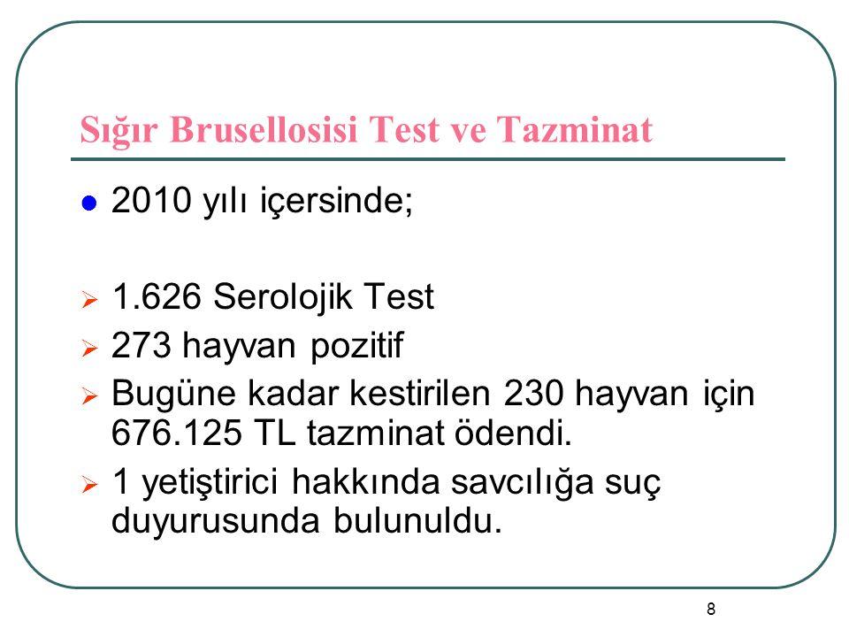8 Sığır Brusellosisi Test ve Tazminat  2010 yılı içersinde;  1.626 Serolojik Test  273 hayvan pozitif  Bugüne kadar kestirilen 230 hayvan için 676.125 TL tazminat ödendi.