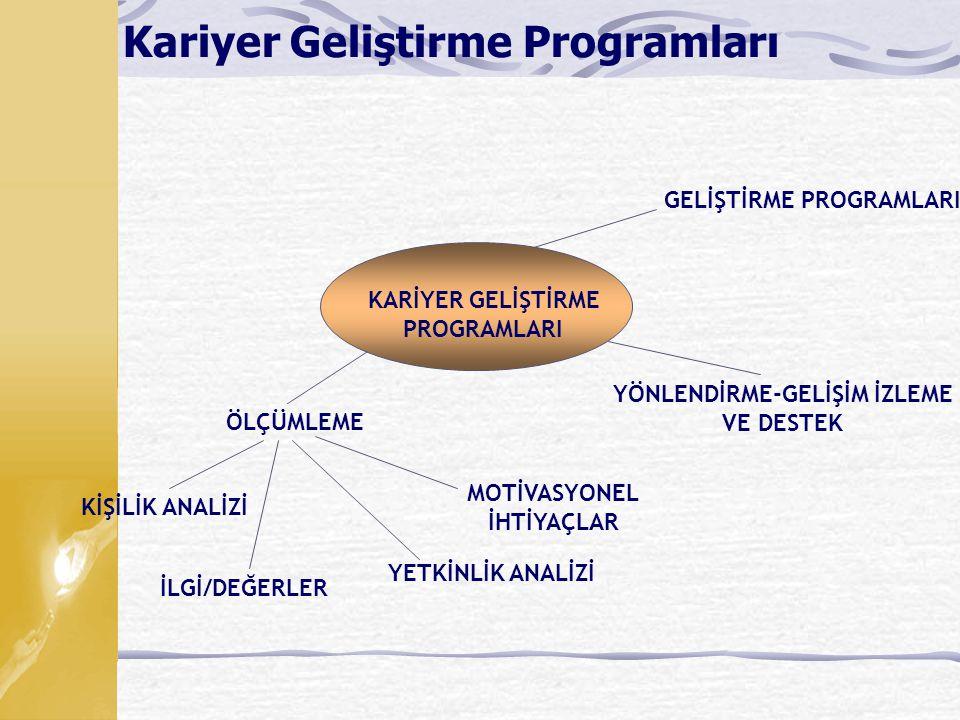 KARİYER GELİŞTİRME PROGRAMLARI KİŞİLİK ANALİZİ İLGİ/DEĞERLER YETKİNLİK ANALİZİ MOTİVASYONEL İHTİYAÇLAR GELİŞTİRME PROGRAMLARI YÖNLENDİRME-GELİŞİM İZLEME VE DESTEK ÖLÇÜMLEME Kariyer Geliştirme Programları