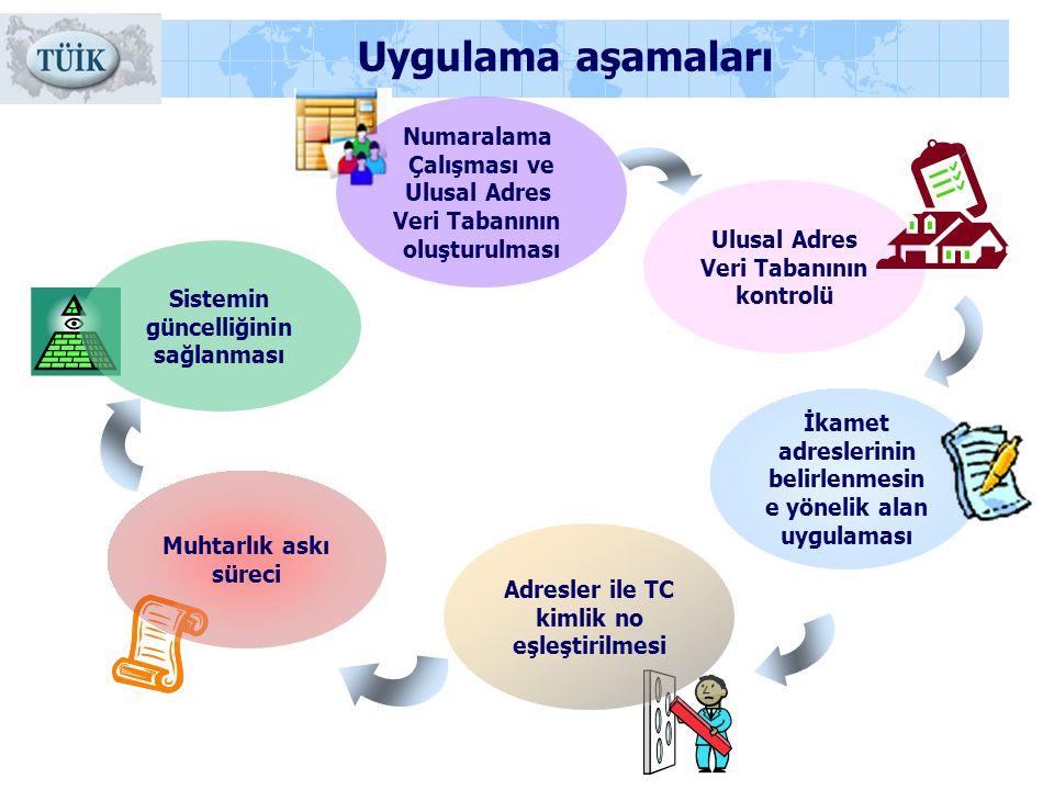Uygulama aşamaları Numaralama Çalışması ve Ulusal Adres Veri Tabanının oluşturulması Muhtarlık askı süreci Adresler ile TC kimlik no eşleştirilmesi Si