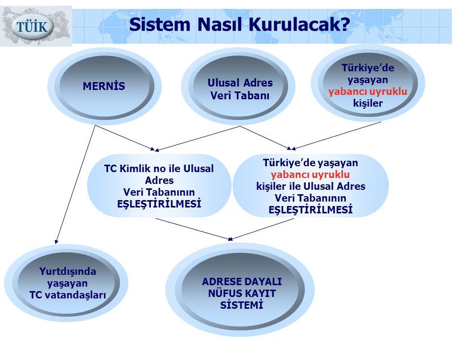 Sistem Nasıl Kurulacak? MERNİS ADRESE DAYALI NÜFUS KAYIT SİSTEMİ Yurtdışında yaşayan TC vatandaşları Ulusal Adres Veri Tabanı Türkiye'de yaşayan yaban