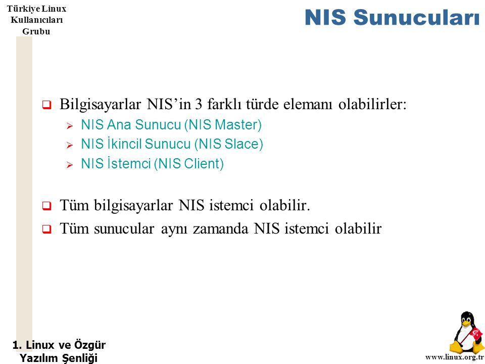 1. Linux ve Özgür Yazılım Şenliği www.linux.org.tr Türkiye Linux Kullanıcıları Grubu NIS Sunucuları  Bilgisayarlar NIS'in 3 farklı türde elemanı olab