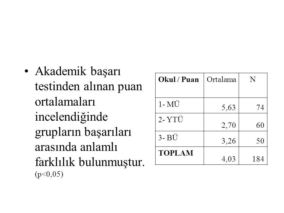 •Akademik başarı testinden alınan puan ortalamaları incelendiğinde grupların başarıları arasında anlamlı farklılık bulunmuştur. (p<0,05) Okul / PuanOr