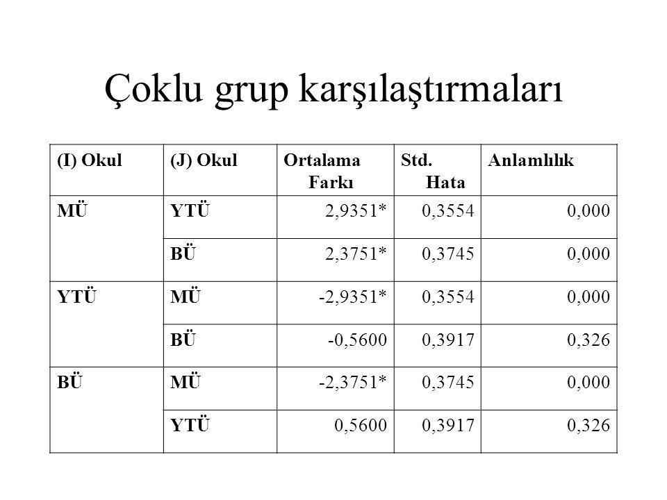 Çoklu grup karşılaştırmaları (I) Okul(J) OkulOrtalama Farkı Std. Hata Anlamlılık MÜYTÜ2,9351*0,35540,000 BÜ2,3751*0,37450,000 YTÜMÜ-2,9351*0,35540,000