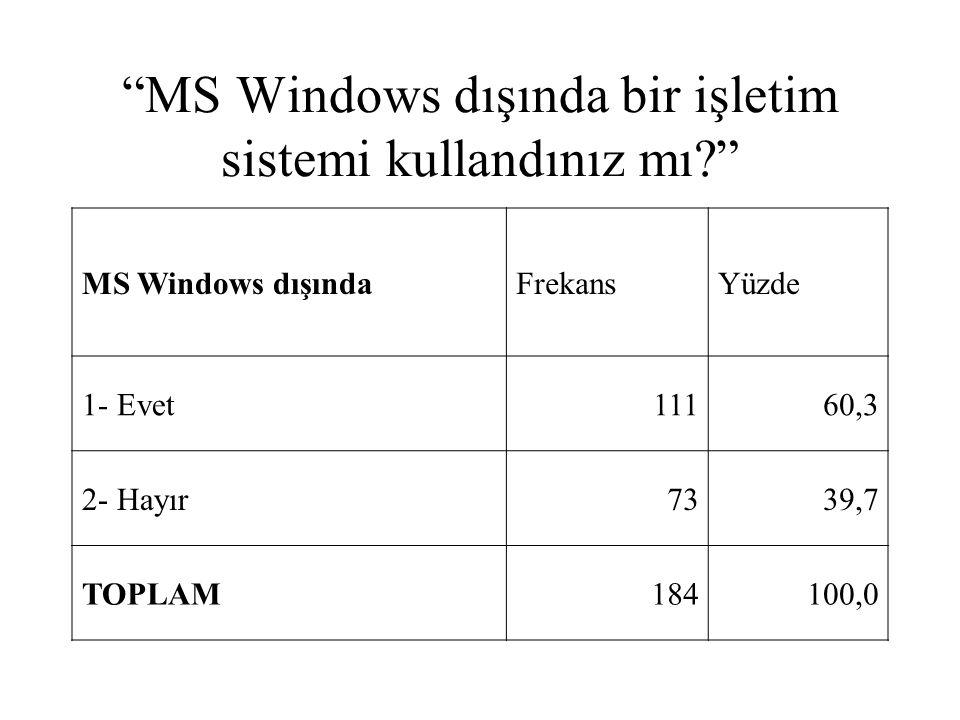 """""""MS Windows dışında bir işletim sistemi kullandınız mı?"""" MS Windows dışındaFrekansYüzde 1- Evet11160,3 2- Hayır7339,7 TOPLAM184100,0"""