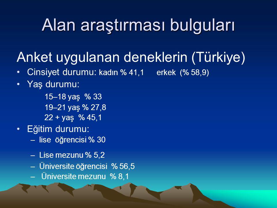 Alan araştırması bulguları Anket uygulanan deneklerin (Türkiye) •Cinsiyet durumu: kadın % 41,1 erkek (% 58,9) •Yaş durumu: 15–18 yaş % 33 19–21 yaş %