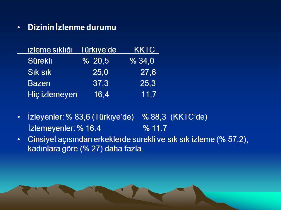 •Dizinin İzlenme durumu izleme sıklığı Türkiye'de KKTC Sürekli % 20,5% 34,0 Sık sık 25,0 27,6 Bazen 37,3 25,3 Hiç izlemeyen 16,4 11,7 •İzleyenler: % 8