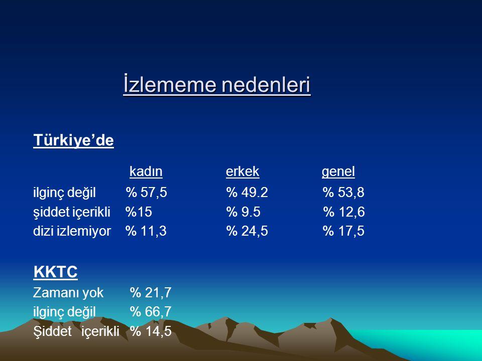 İzlememe nedenleri Türkiye'de kadınerkek genel ilginç değil % 57,5 % 49.2% 53,8 şiddet içerikli %15% 9.5 % 12,6 dizi izlemiyor % 11,3% 24,5% 17,5 KKTC