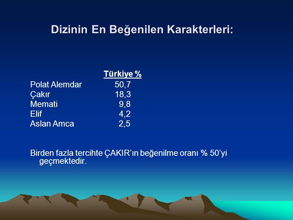 Dizinin En Beğenilen Karakterleri: Türkiye % Polat Alemdar 50,7 Çakır 18,3 Memati 9,8 Elif 4,2 Aslan Amca 2,5 Birden fazla tercihte ÇAKIR'ın beğenilme
