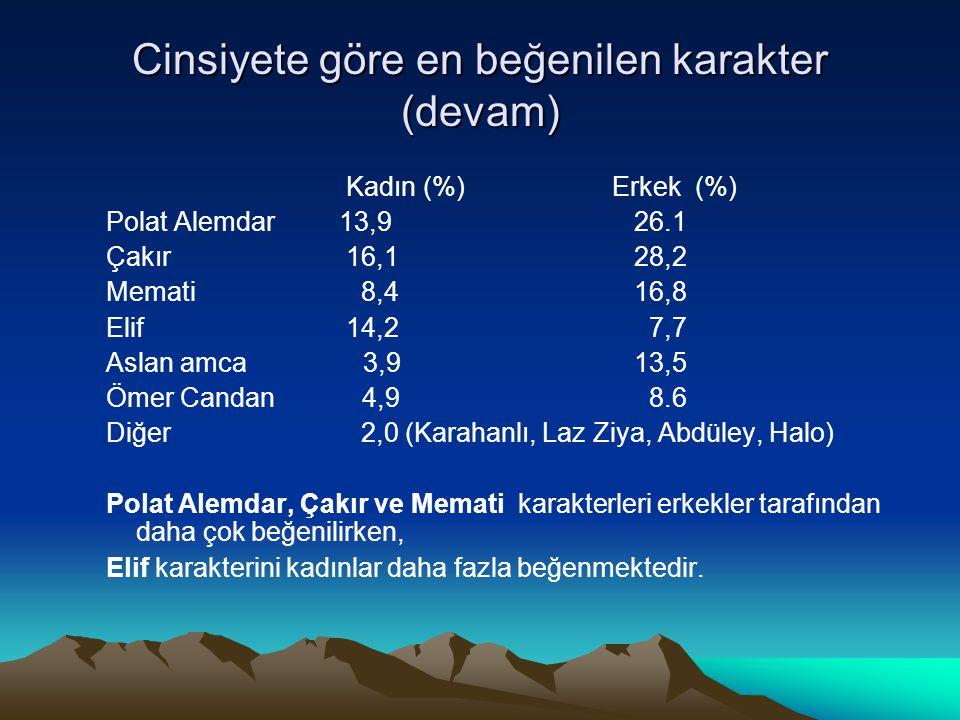 Cinsiyete göre en beğenilen karakter (devam) Kadın (%) Erkek (%) Polat Alemdar 13,9 26.1 Çakır 16,1 28,2 Memati 8,4 16,8 Elif 14,2 7,7 Aslan amca 3,9