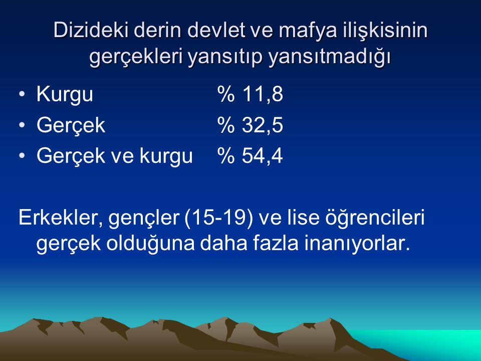 Dizideki derin devlet ve mafya ilişkisinin gerçekleri yansıtıp yansıtmadığı •Kurgu % 11,8 •Gerçek % 32,5 •Gerçek ve kurgu % 54,4 Erkekler, gençler (15