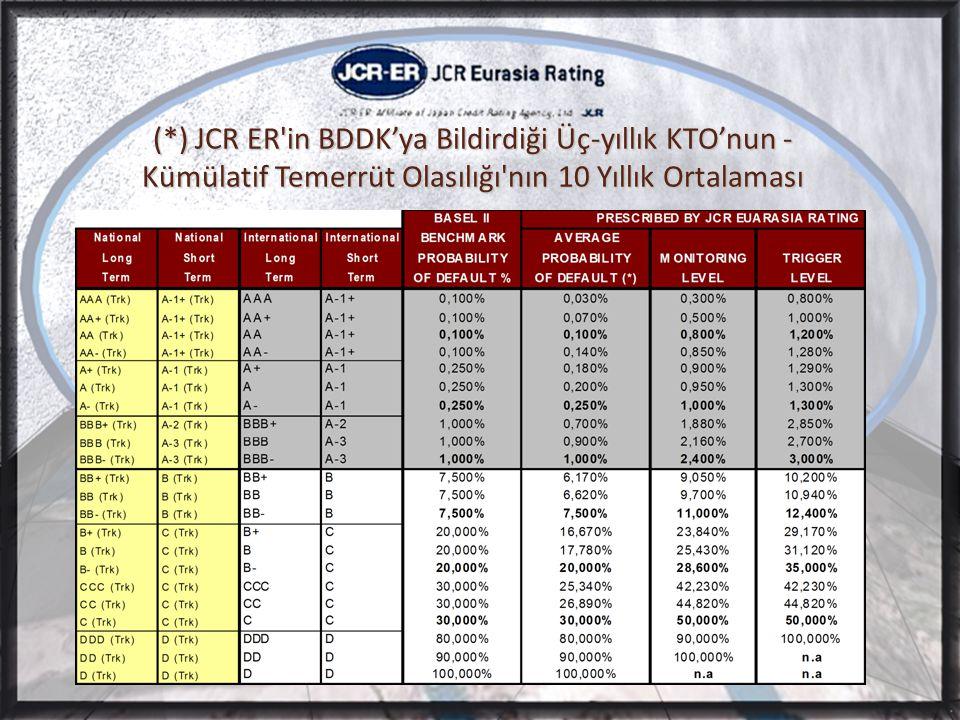 (*) JCR ER in BDDK'ya Bildirdiği Üç-yıllık KTO'nun - Kümülatif Temerrüt Olasılığı nın 10 Yıllık Ortalaması