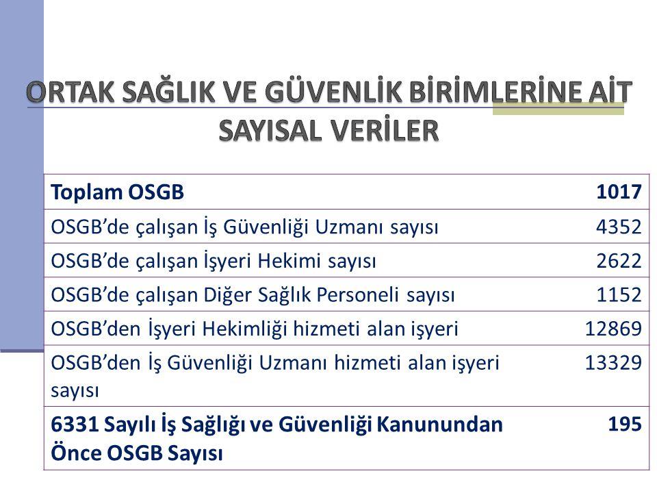 Toplam OSGB 1017 OSGB'de çalışan İş Güvenliği Uzmanı sayısı4352 OSGB'de çalışan İşyeri Hekimi sayısı2622 OSGB'de çalışan Diğer Sağlık Personeli sayısı
