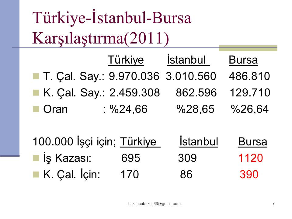 Türkiye-İstanbul-Bursa Karşılaştırma(2011) Türkiye İstanbul Bursa  T. Çal. Say.: 9.970.036 3.010.560 486.810  K. Çal. Say.: 2.459.308 862.596 129.71