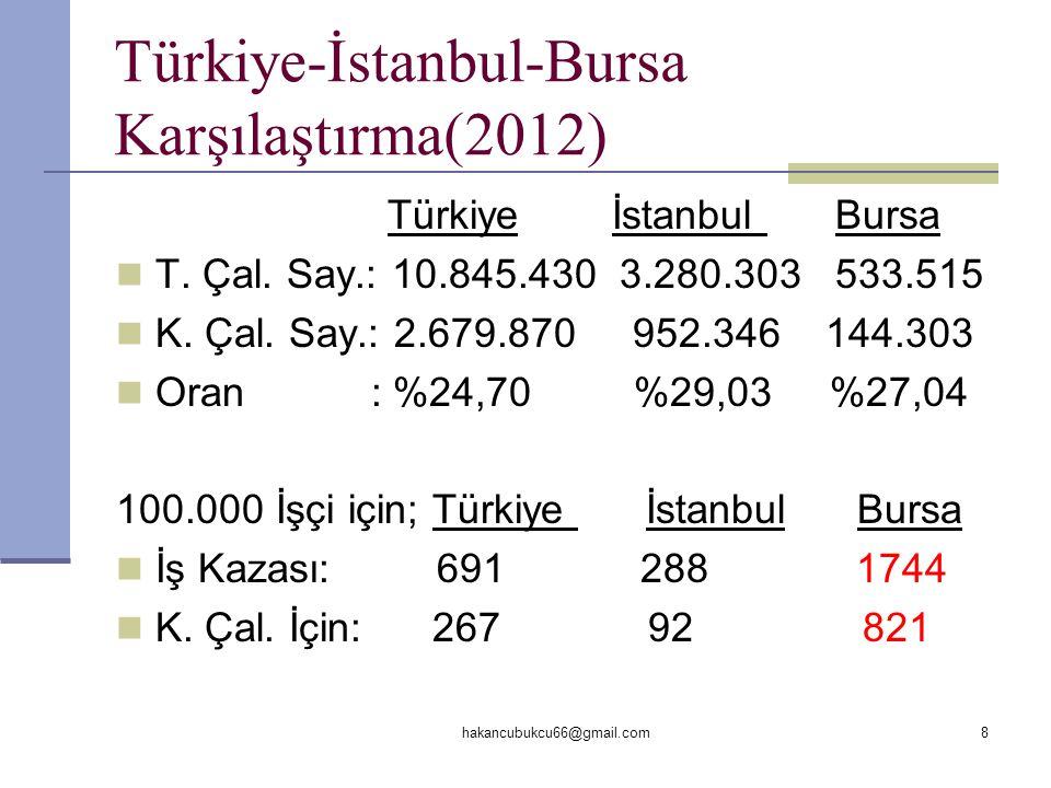 Türkiye-İstanbul-Bursa Karşılaştırma(2012) Türkiye İstanbul Bursa  T. Çal. Say.: 10.845.430 3.280.303 533.515  K. Çal. Say.: 2.679.870 952.346 144.3