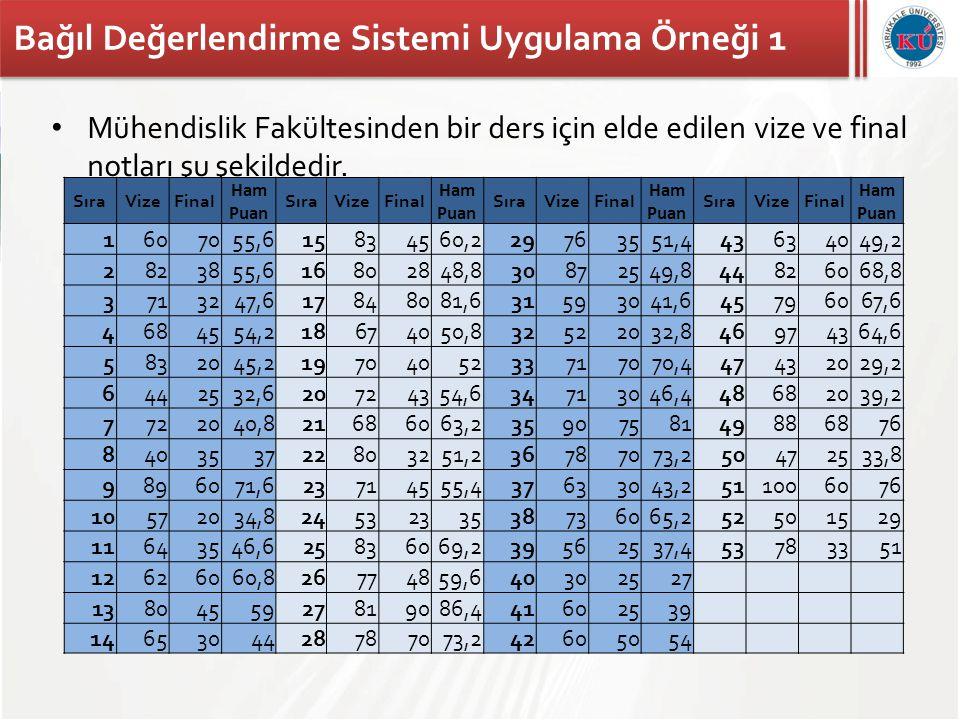 Bağıl Değerlendirme Sistemi Uygulama Örneği 1 • Mühendislik Fakültesinden bir ders için elde edilen vize ve final notları şu şekildedir. SıraVizeFinal