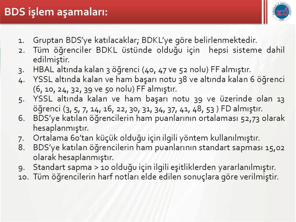 BDS işlem aşamaları: 1.Gruptan BDS'ye katılacaklar; BDKL'ye göre belirlenmektedir. 2.Tüm öğrenciler BDKL üstünde olduğu için hepsi sisteme dahil edilm