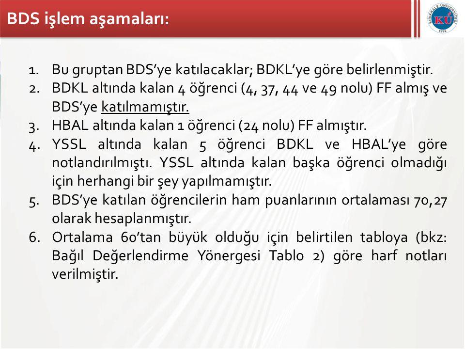 BDS işlem aşamaları: 1.Bu gruptan BDS'ye katılacaklar; BDKL'ye göre belirlenmiştir. 2.BDKL altında kalan 4 öğrenci (4, 37, 44 ve 49 nolu) FF almış ve