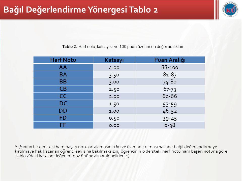 Bağıl Değerlendirme Yönergesi Tablo 2 * (Sınıfın bir dersteki ham başarı notu ortalamasının 60 ve üzerinde olması halinde bağıl değerlendirmeye katılm