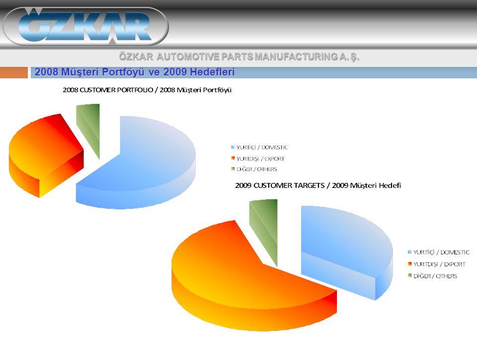 ÖZKAR AUTOMOTIVE PARTS MANUFACTURING A. Ş. 2008 Müşteri Portföyü ve 2009 Hedefleri