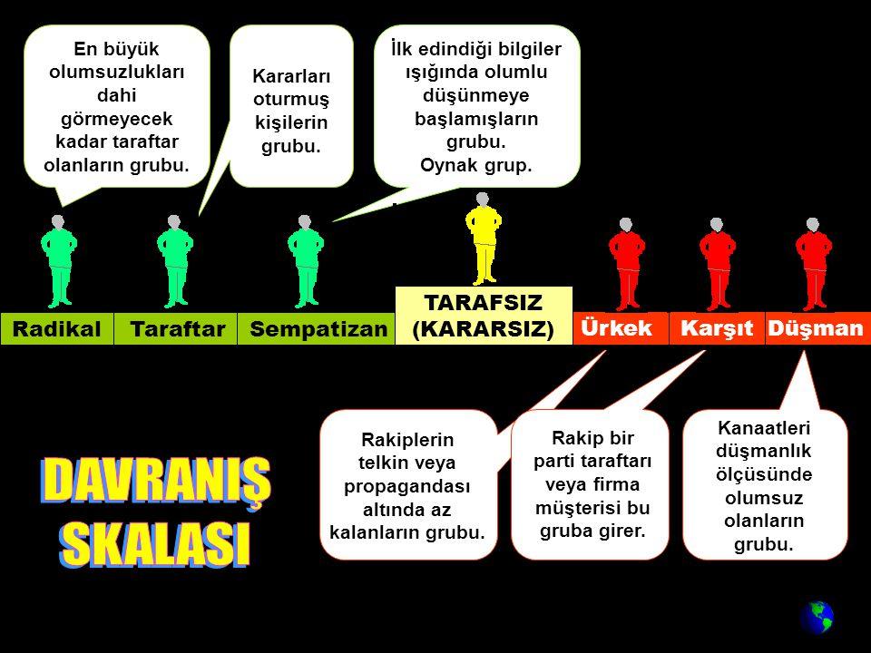 DüşmanKarşıtÜrkek RadikalTaraftarSempatizan TARAFSIZ (KARARSIZ) Kanaatleri düşmanlık ölçüsünde olumsuz olanların grubu.