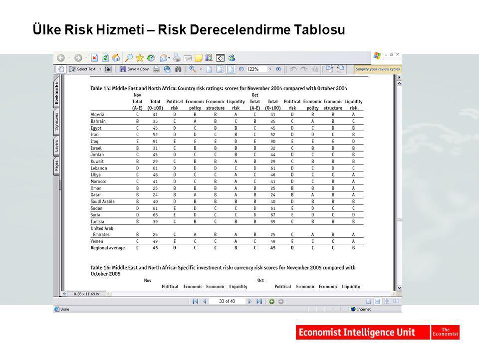 Ülke Risk Hizmeti – Risk Derecelendirme Tablosu