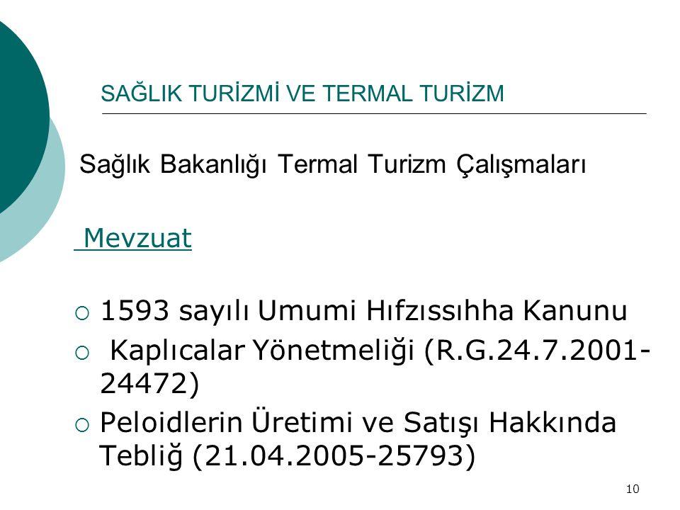 10 Sağlık Bakanlığı Termal Turizm Çalışmaları Mevzuat  1593 sayılı Umumi Hıfzıssıhha Kanunu  Kaplıcalar Yönetmeliği (R.G.24.7.2001- 24472)  Peloidl