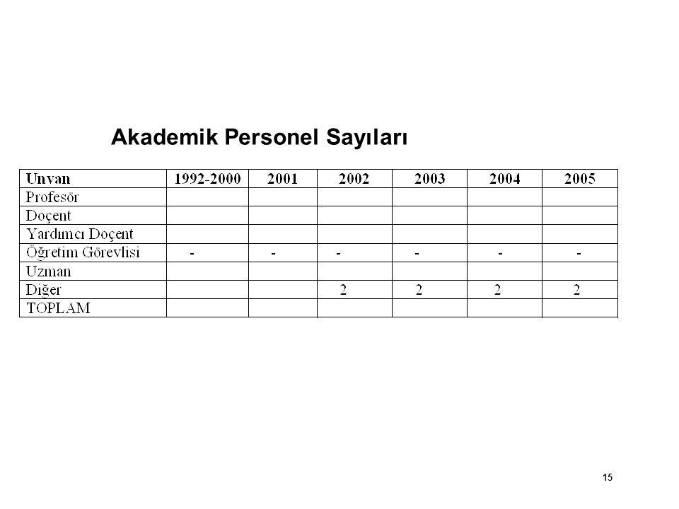 Akademik Personel Sayıları 15