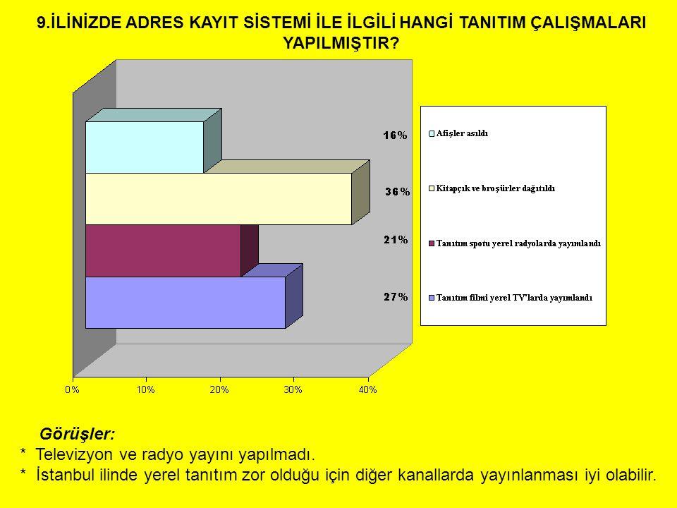 Görüşler: * Televizyon ve radyo yayını yapılmadı. * İstanbul ilinde yerel tanıtım zor olduğu için diğer kanallarda yayınlanması iyi olabilir. 9.İLİNİZ