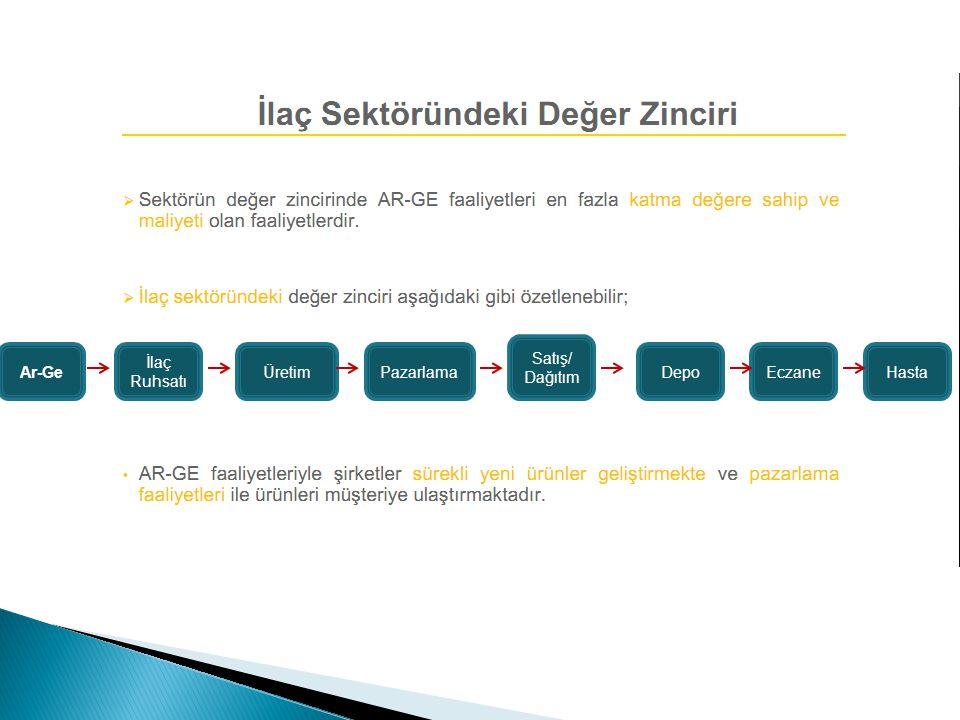 Ar-Ge İlaç Ruhsatı ÜretimPazarlama Satış/ Dağıtım DepoEczaneHasta