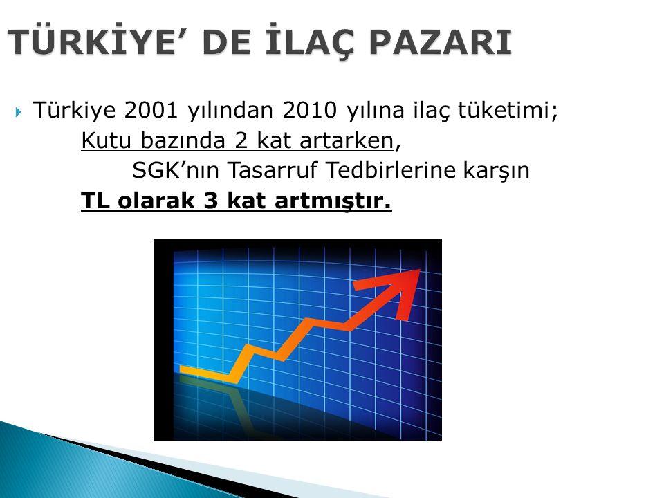 TÜRKİYE' DE İLAÇ PAZARI  Türkiye 2001 yılından 2010 yılına ilaç tüketimi; Kutu bazında 2 kat artarken, SGK'nın Tasarruf Tedbirlerine karşın TL olarak