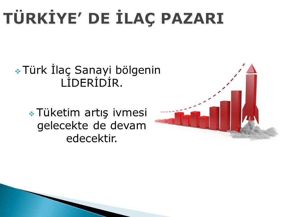 TÜRKİYE' DE İLAÇ PAZARI  Türk İlaç Sanayi bölgenin LİDERİDİR.  Tüketim artış ivmesi gelecekte de devam edecektir.