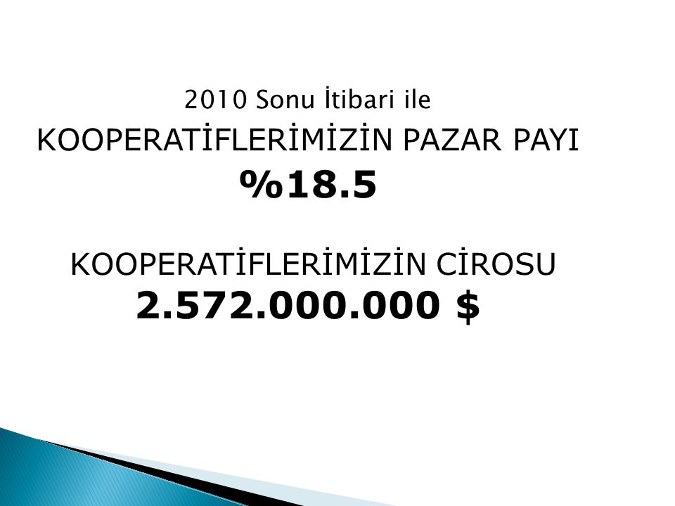 2010 Sonu İtibari ile KOOPERATİFLERİMİZİN PAZAR PAYI %18.5 KOOPERATİFLERİMİZİN CİROSU 2.572.000.000 $