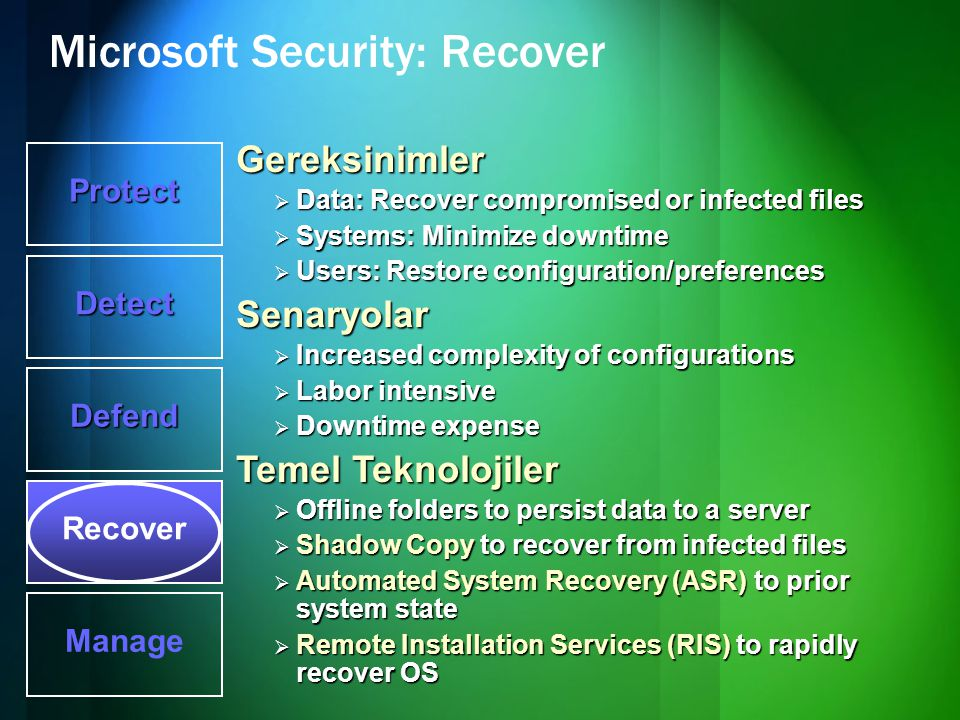 Microsoft Security: Recover Protect Detect Defend Recover Manage Gereksinimler  Data: Recover compromised or infected files  Systems: Minimize downt