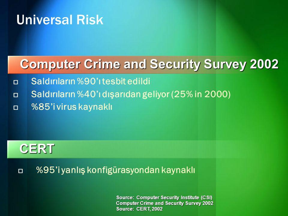 Universal Risk  Saldırıların %90'ı tesbit edildi  Saldırıların %40'ı dışarıdan geliyor (25% in 2000)  %85'i virus kaynaklı Computer Crime and Security Survey 2002 CERT  %95'i yanlış konfigürasyondan kaynaklı Source: Computer Security Institute (CSI) Computer Crime and Security Survey 2002 Source: CERT, 2002