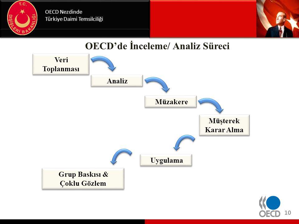 Uygulama Grup Baskısı & Çoklu Gözlem Grup Baskısı & Çoklu Gözlem Müşterek Karar Alma OECD'de İnceleme/ Analiz Süreci OECD Nezdinde Türkiye Daimi Temsi