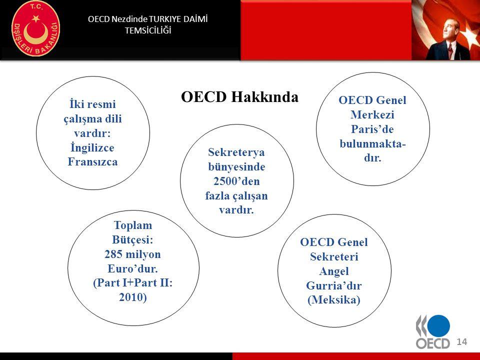 OECD Nezdinde TURKIYE DAİMİ TEMSİCİLİĞİ 14 OECD Hakkında Toplam Bütçesi: 285 milyon Euro'dur. (Part I+Part II: 2010) İki resmi çalışma dili vardır: İn