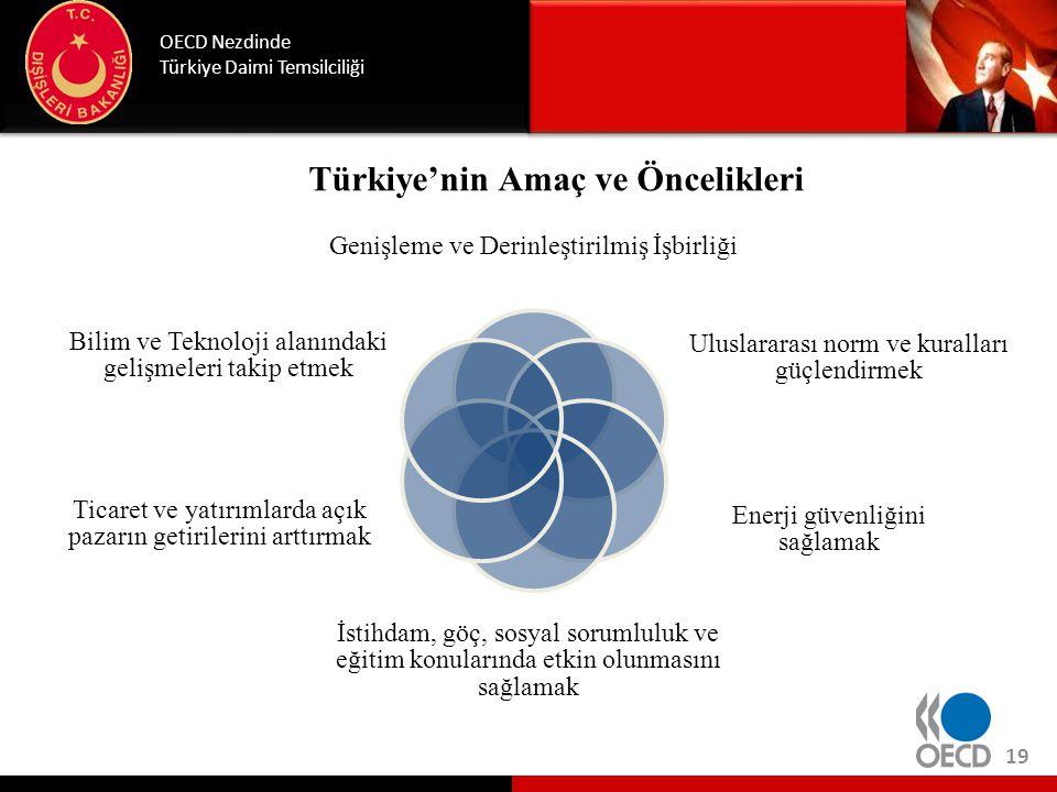 Türkiye'nin Amaç ve Öncelikleri OECD Nezdinde Türkiye Daimi Temsilciliği Genişleme ve Derinleştirilmiş İşbirliği Uluslararası norm ve kuralları güçlen
