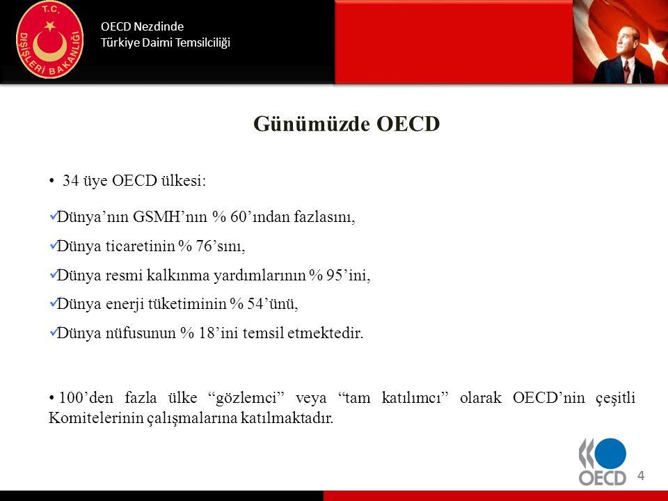Günümüzde OECD • 34 üye OECD ülkesi:  Dünya'nın GSMH'nın % 60'ından fazlasını,  Dünya ticaretinin % 76'sını,  Dünya resmi kalkınma yardımlarının %